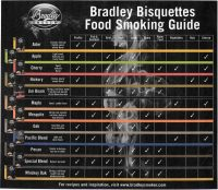 Bradley Flavour Guide